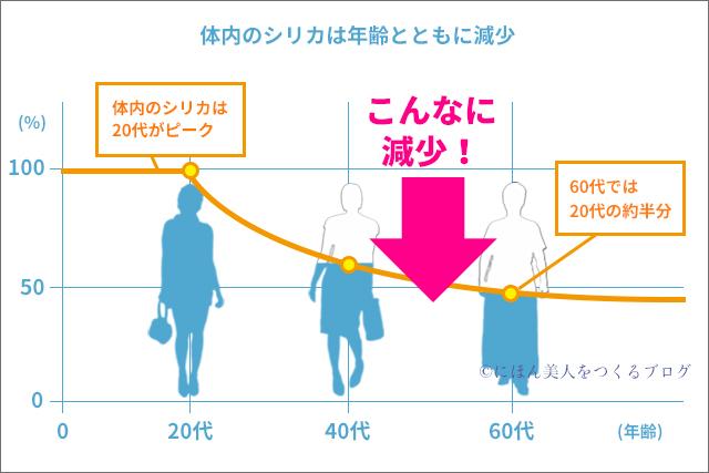 年齢とともに減少する体内のシリカの量